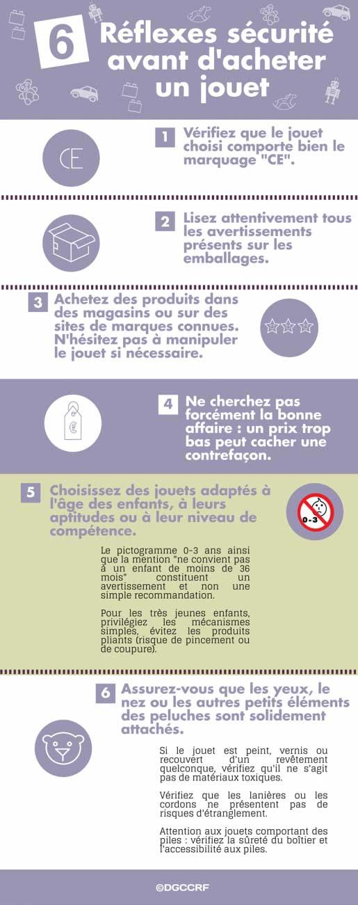 6 Réflexes sécurité avant d'acheter un jouet Infographie